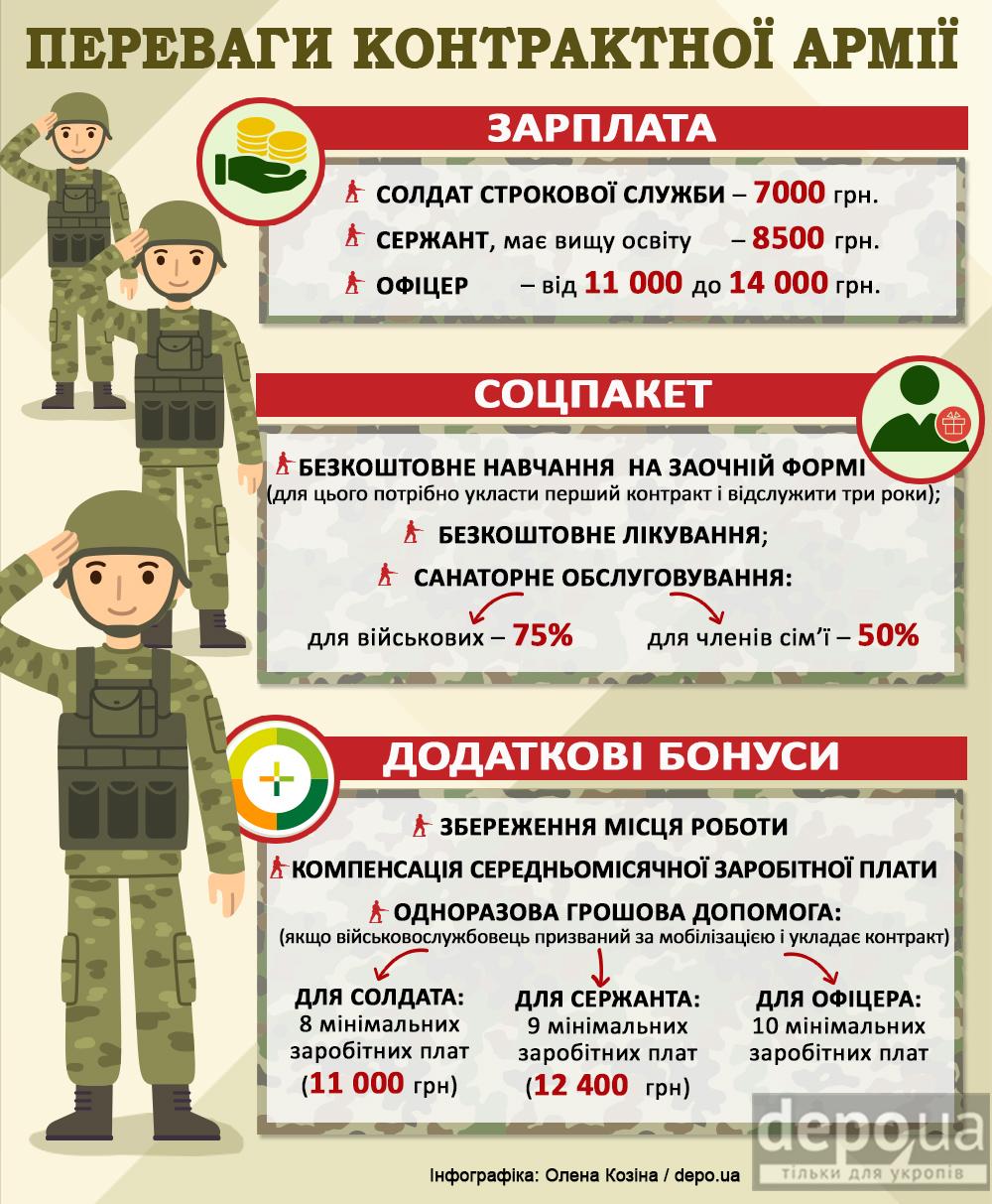 Нарушение контракта в армии