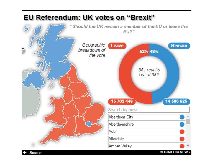 Референдум у Британії: Прихильники виходу з ЄС вирвалися вперед на 3% - фото 1