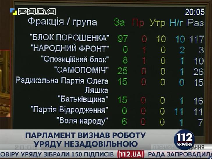 Рада провалила відставку Яценюка - фото 1