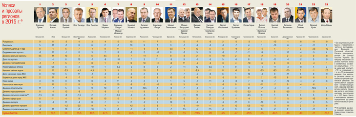 Рейтинг губернаторів: Хто завалив роботу - фото 1