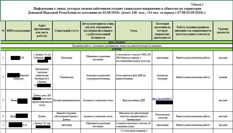"""Листування чиновників """"ДНР"""": Списки неблагонадійних, танкові змагання та """"двоголові"""" паспорти - фото 8"""