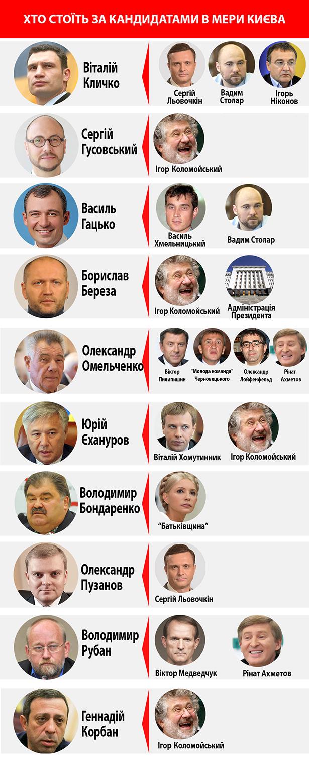 Хто стоїть за кандидатами в мери Києва - фото 1