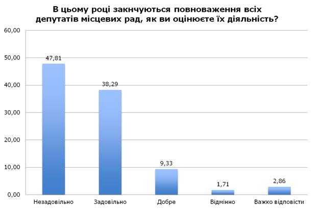 Українці незадоволені нинішніми місцевими елітами (ІНФОГРАФІКА) - фото 2