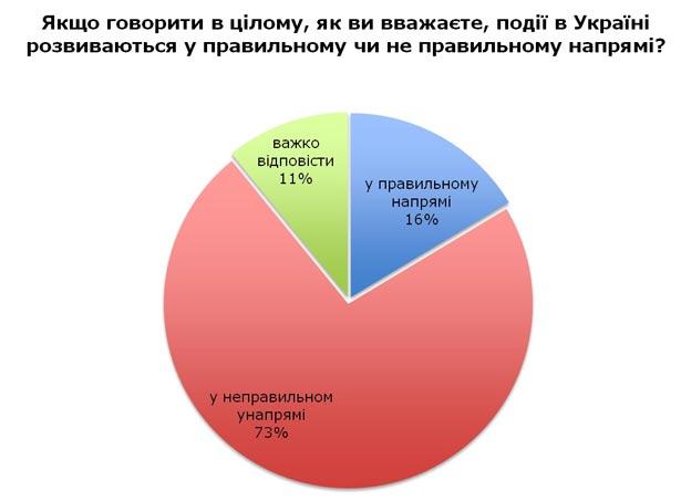 Українці незадоволені нинішніми місцевими елітами (ІНФОГРАФІКА) - фото 3
