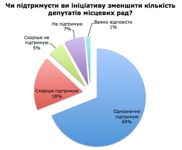 Українці незадоволені нинішніми місцевими елітами (ІНФОГРАФІКА) - фото 1