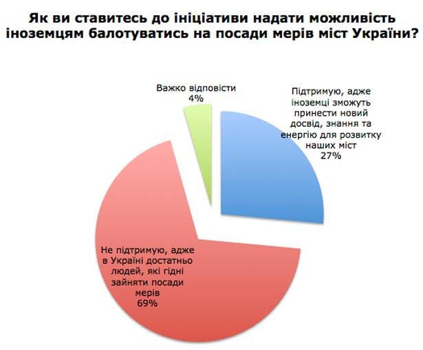 Більшість українців виступає за мажоритарну систему обрання місцевих депутатів (ІНФОГРАФІКА) - фото 2