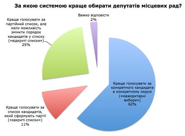 Більшість українців виступає за мажоритарну систему обрання місцевих депутатів (ІНФОГРАФІКА) - фото 1