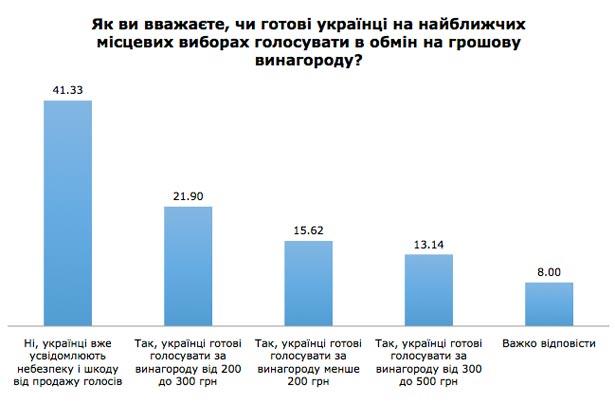 Скільки коштуватиме голос українця на виборах (ІНФОГРАФІКА) - фото 1