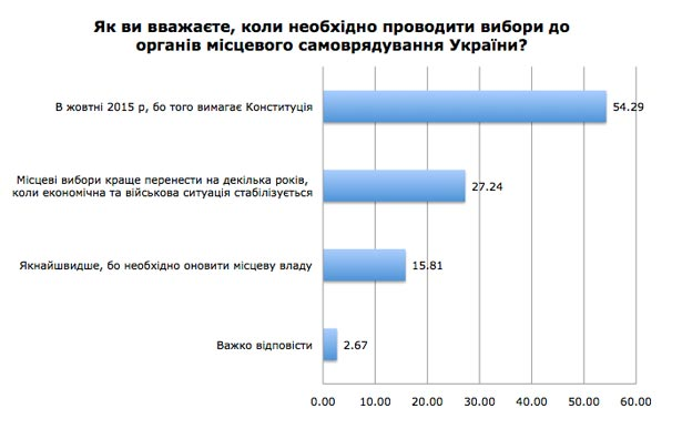 Скільки коштуватиме голос українця на виборах (ІНФОГРАФІКА) - фото 2