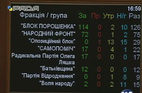 """""""Безвізовий пакет"""": Рада ухвалила закон про спецконфіскацію майна - фото 1"""