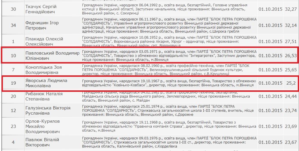 У Вінницькій райраді оголосили не того депутата - фото 2
