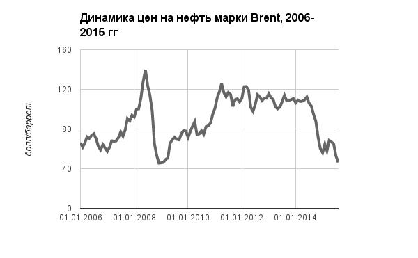 В двох графіках: Як довго протримається Росія - фото 1