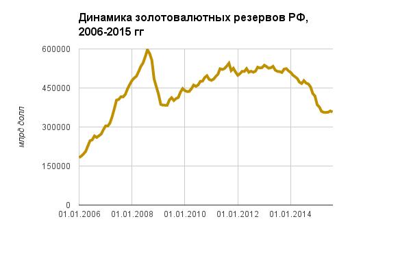 В двох графіках: Як довго протримається Росія - фото 2