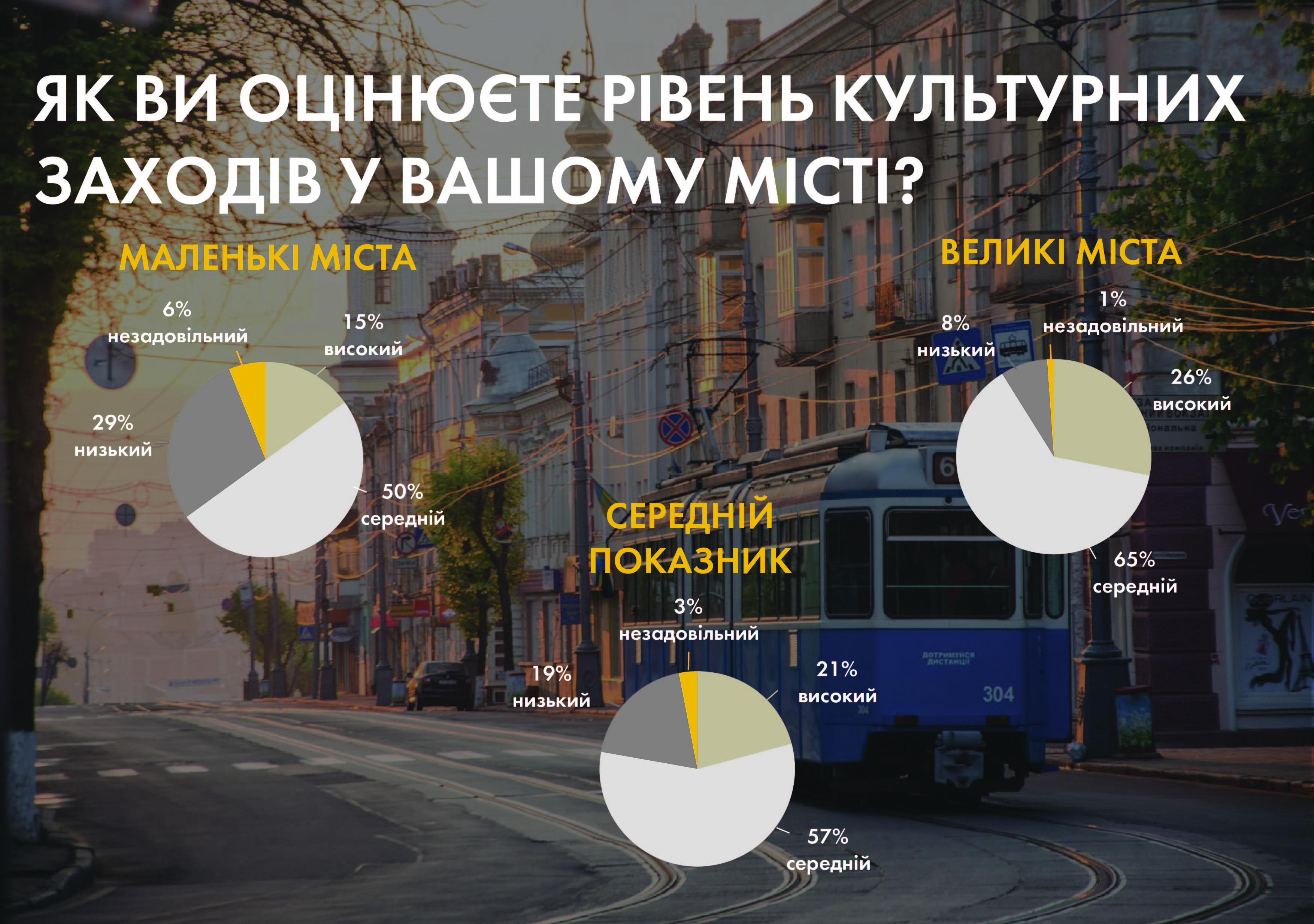 Лише 21% українців задоволені рівнем культури у своєму місті - фото 1