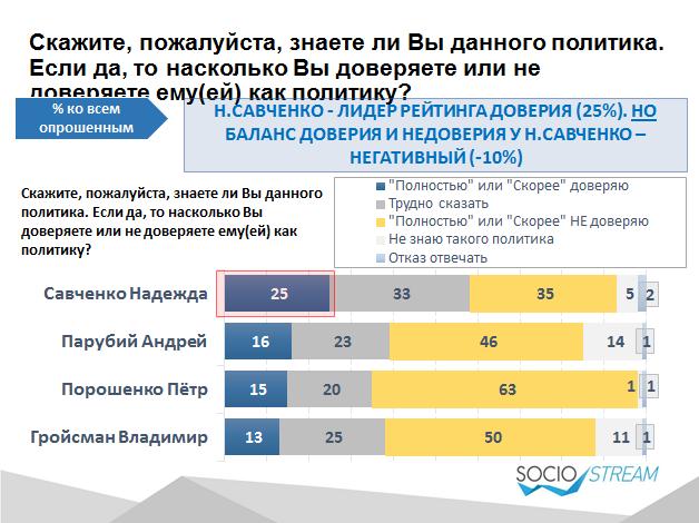 Серед політиків українці найбільше довіряють Савченко, - дослідження  - фото 1