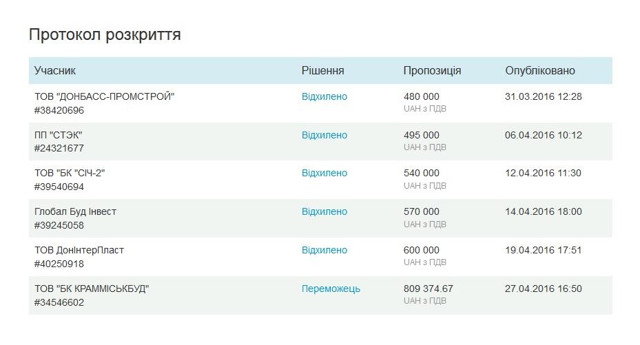 Жебрівський похвалився, як фірма Близнюка відремонтує адмінбудівлю за найвищу ціну - фото 1