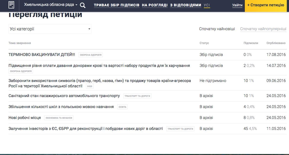 До Хмельницької облради електронні петиції не доходять - фото 1