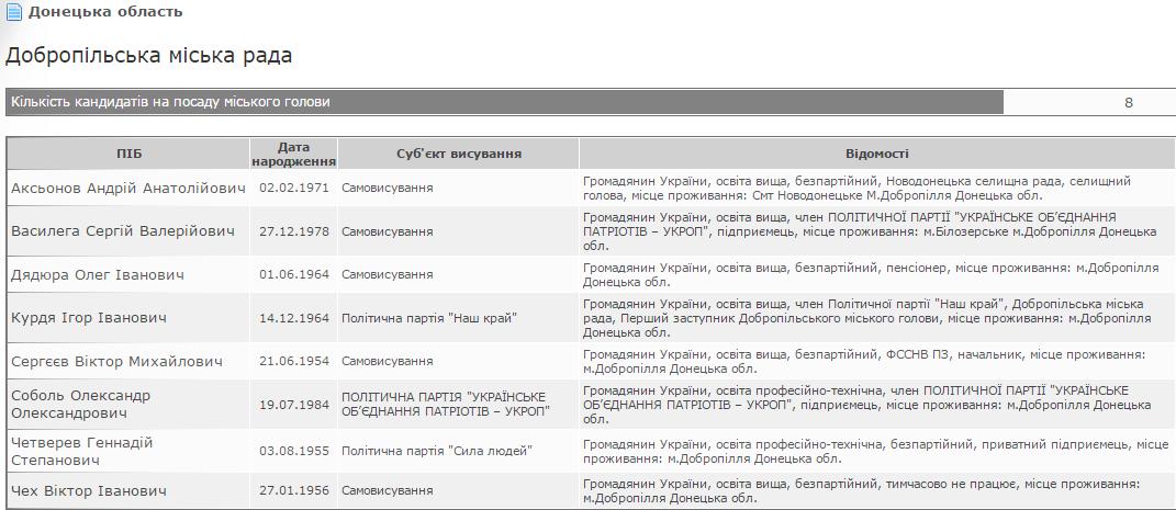 У мери міста на Донеччині балотується сепаратист Аксьонов - фото 1