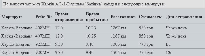 Режим економії: топ-5 бюджетних подорожей за кордон з Харкова - фото 1