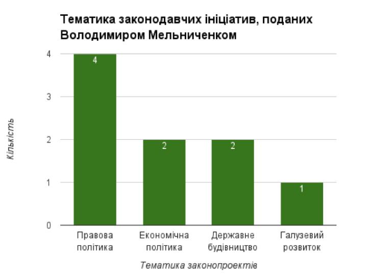 Мажоритарники від Хмельниччини ініціювали майже півтори сотні законопроектів - фото 7