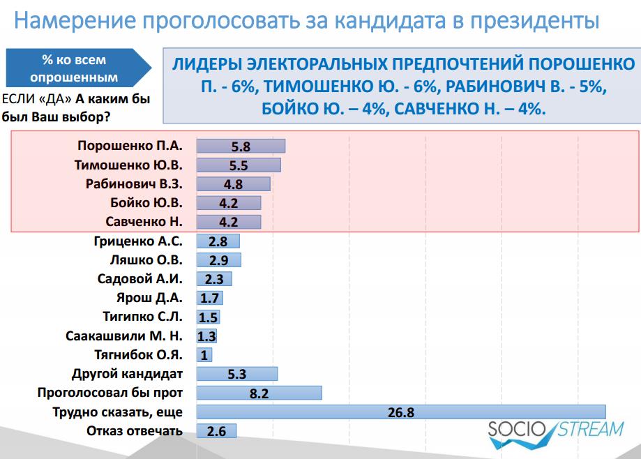 Depo.ua та Social Stream визначили електоральні настрої українців - фото 5