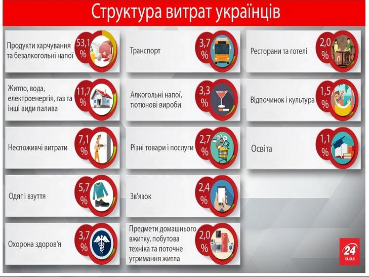 Левову частку своїх заробітків українці витрачають на їжу - фото 1