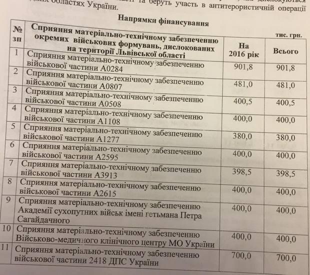 Львівська облрада виділила 11 млн грн на потреби війська - фото 2