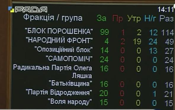 Рада з другої спроби схвалила закон Тимошенко про газову ренту - фото 1