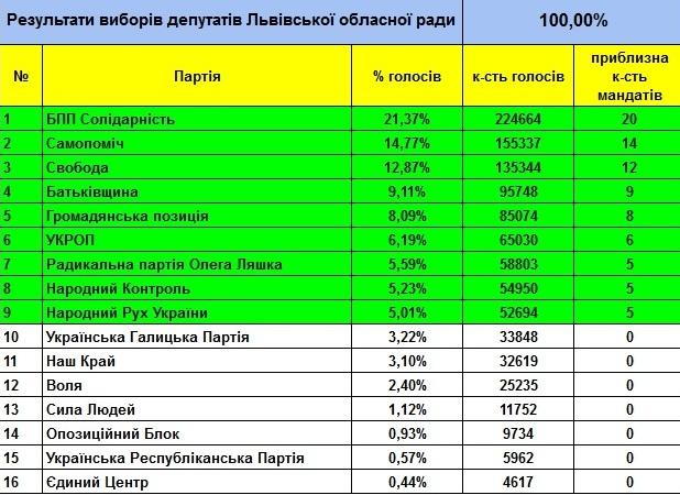 Остаточні результати виборів Львівської облради після підрахунку 100% бюлетенів - фото 2