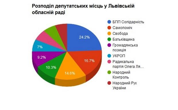 Остаточні результати виборів Львівської облради після підрахунку 100% бюлетенів - фото 3