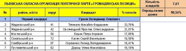 Хто став депутатами нової Львівської облради (СПИСОК) - фото 5