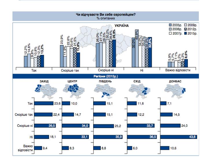 Низький рівень добробуту заважає українцям почуватися європейцями - фото 1