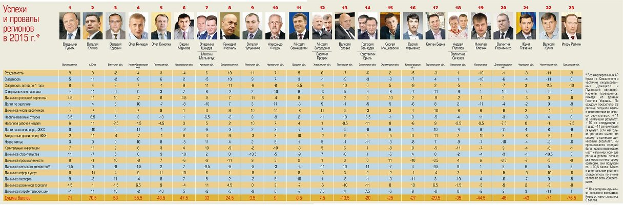 """Валерій Коровій втратив """"пальму лідерства"""" в рейтингу губернаторів - фото 1"""