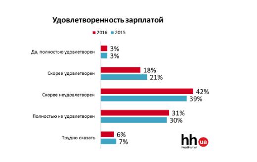Чи задоволені українці роботою і зарплатою? Дослідження hh.ua (ПРЕС-РЕЛІЗ) - фото 2