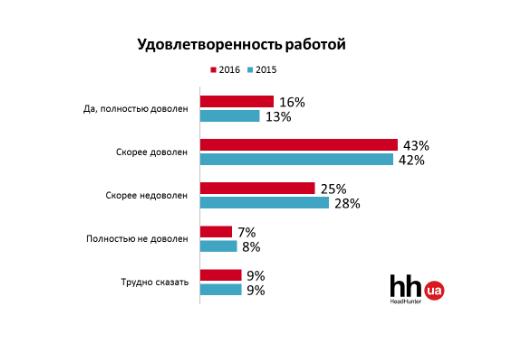 Чи задоволені українці роботою і зарплатою? Дослідження hh.ua (ПРЕС-РЕЛІЗ) - фото 3
