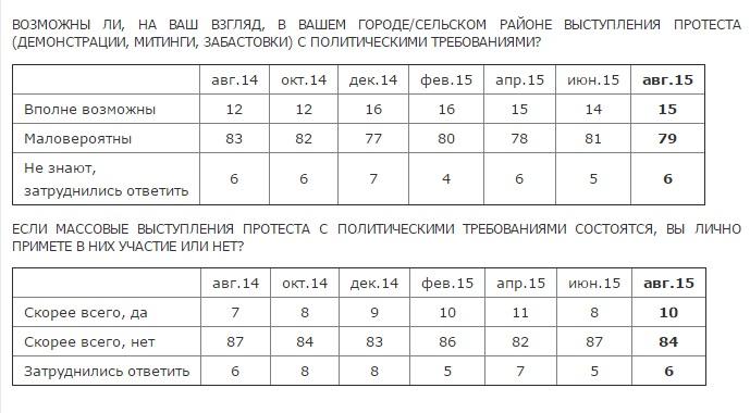 Понад 80% росіян не готові вийти на протест, - Левада-центр (ІНФОГРАФІКА) - фото 2