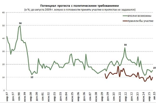 Понад 80% росіян не готові вийти на протест, - Левада-центр (ІНФОГРАФІКА) - фото 1