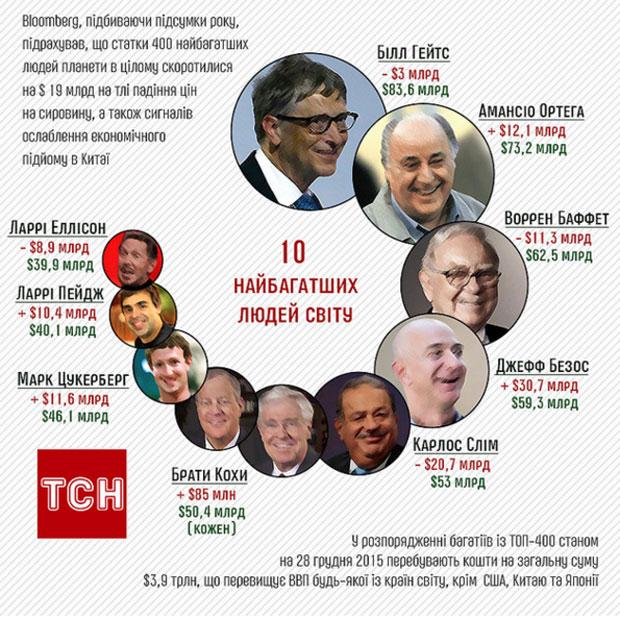 Bloomberg підрахував, як змінилися статки найбагатших людей планети за рік - фото 1
