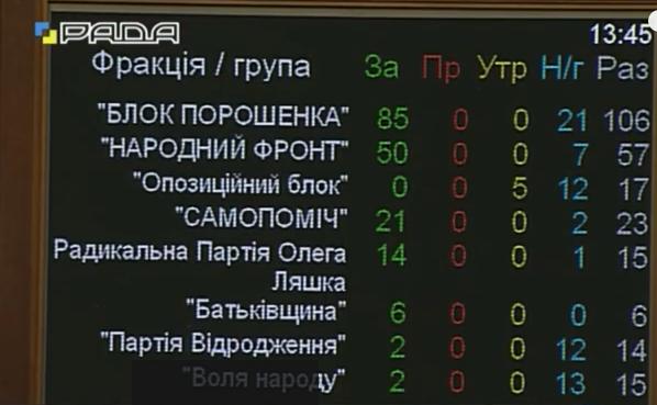 """Рада """"провалила"""" створення представництва НАТО в Києві - фото 1"""