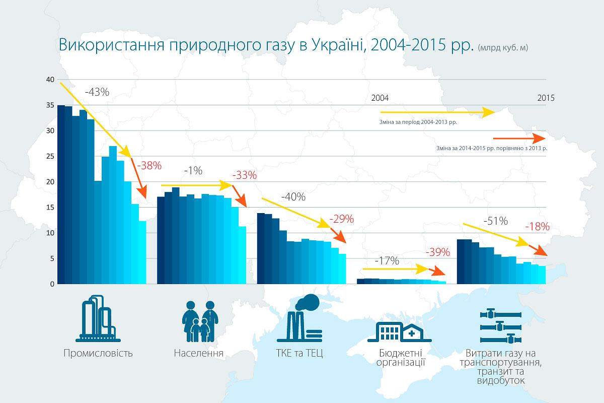 Україна за два роки на третину скоротила споживання газу (ІНФОГРАФІКА) - фото 1