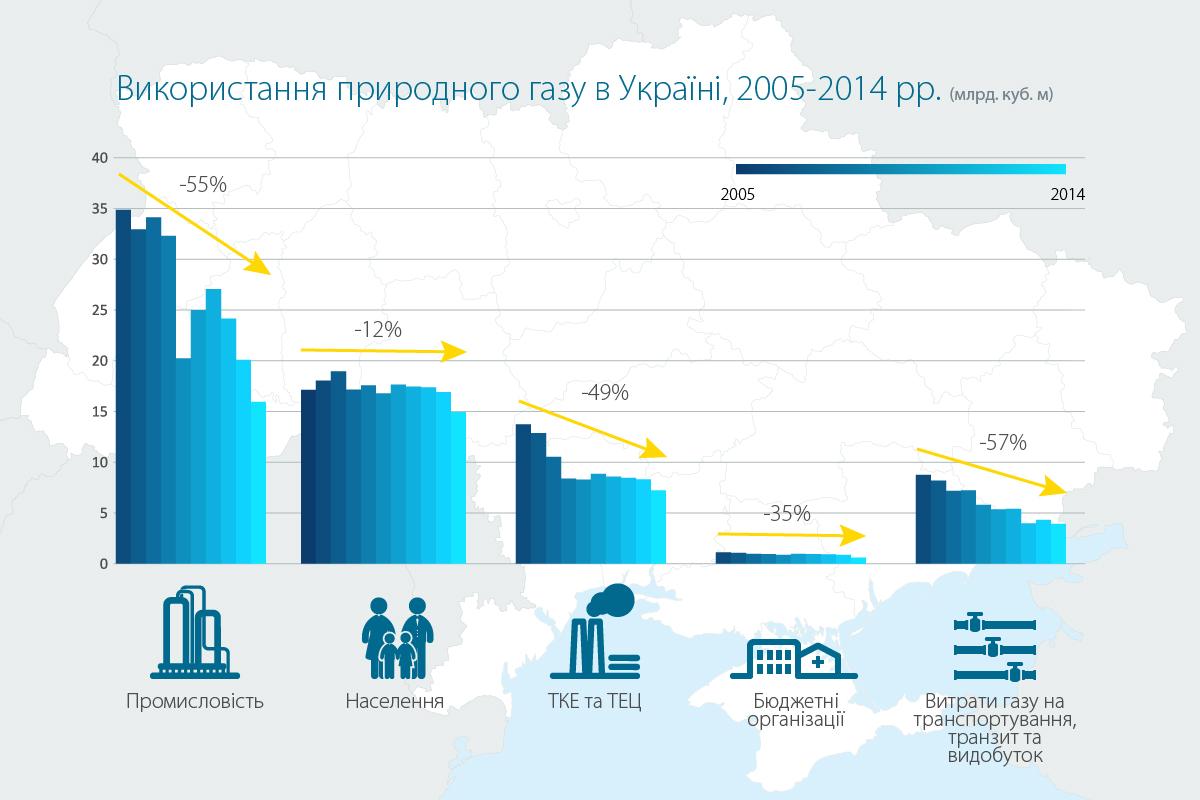 Україна за два роки на третину скоротила споживання газу (ІНФОГРАФІКА) - фото 2