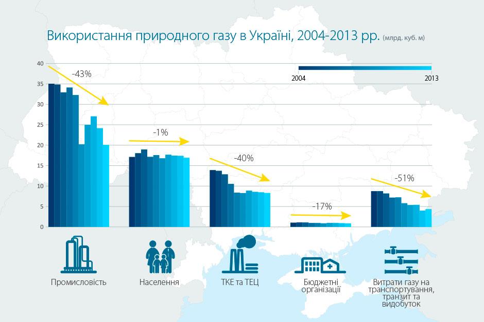 Україна за два роки на третину скоротила споживання газу (ІНФОГРАФІКА) - фото 3