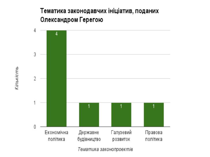 Мажоритарники від Хмельниччини ініціювали майже півтори сотні законопроектів - фото 3