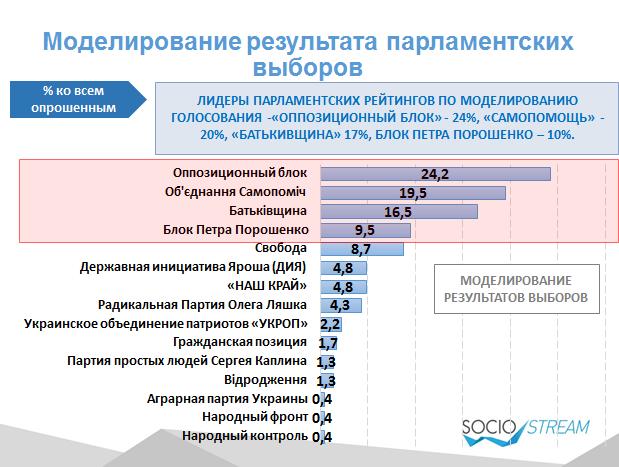Depo.ua та Social Stream визначили електоральні настрої українців  - фото 2