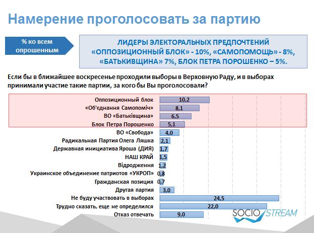 Depo.ua та Social Stream визначили електоральні настрої українців  - фото 3