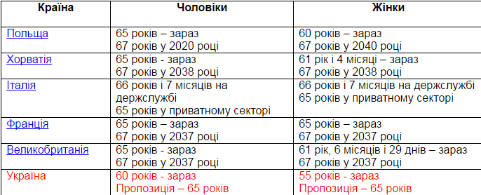 В Україні – найнижчий пенсійний вік в Європі  - фото 1