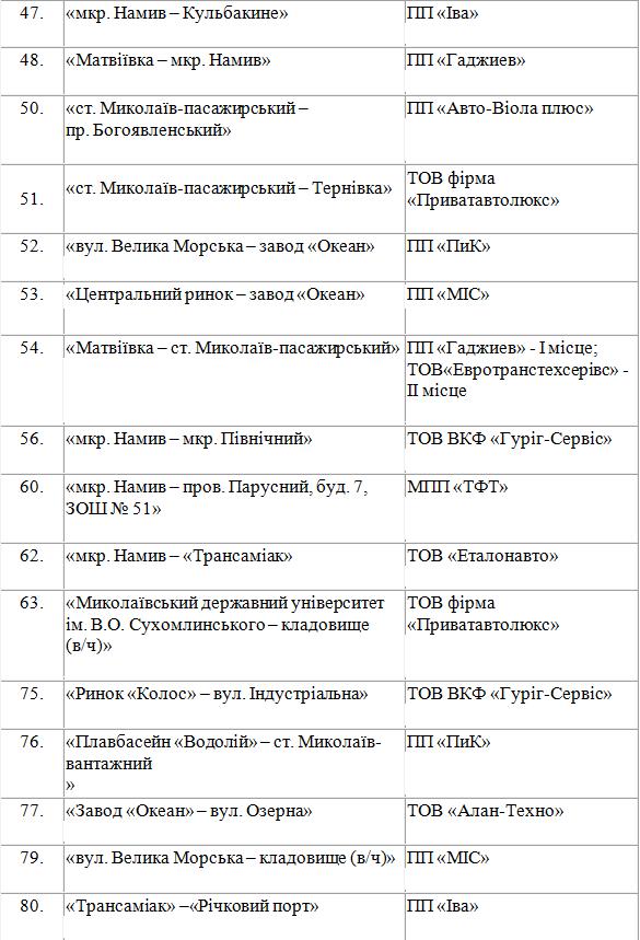 Миколаївські перевізники долглядатимуть за кінцевими зупинками