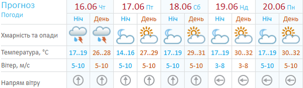 Від завтра в Харкові припиняться дощі  - фото 1