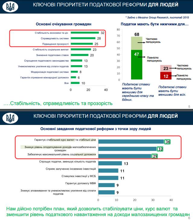 Мінфін оприлюднив компромісний варіант податкової реформи (ІНФОГРАФІКА) - фото 3