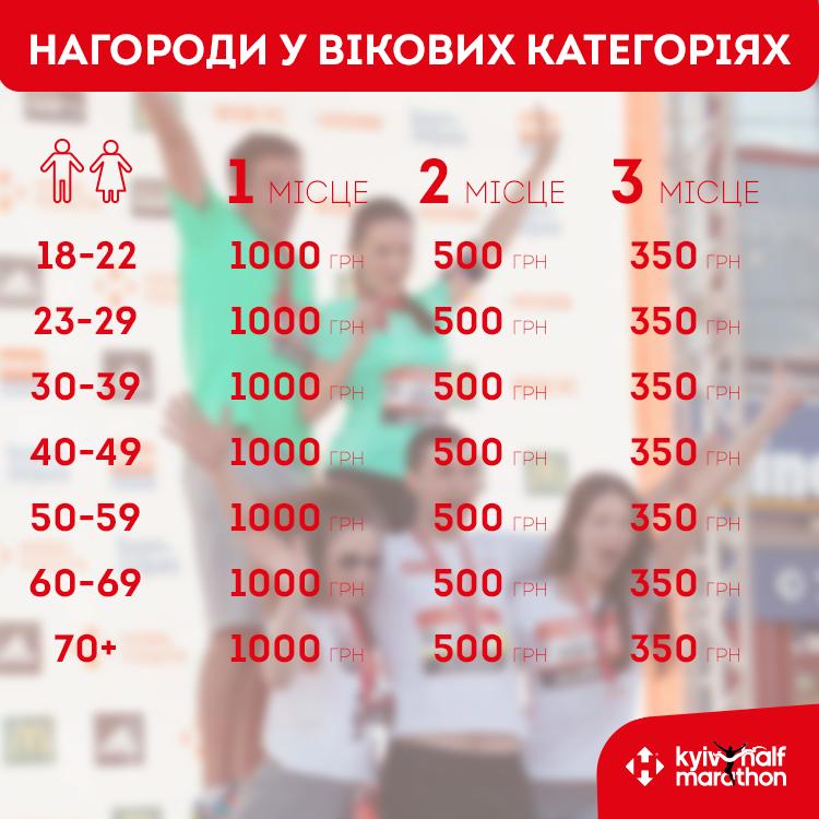 На Київському напівмарафоні виплатять призові у всіх вікових категоріях (ІНФОГРАФІКА) - фото 1